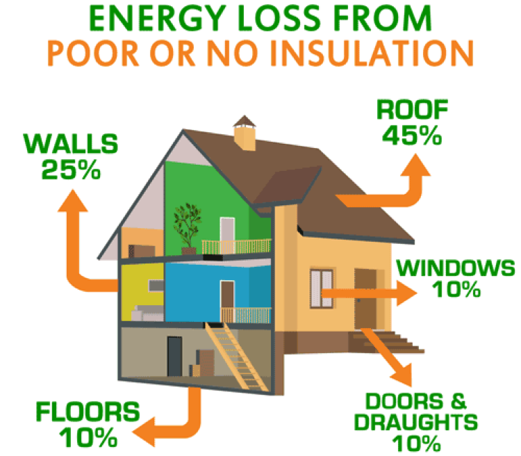 Energy Loss From Poor Insulation Panama City, FL